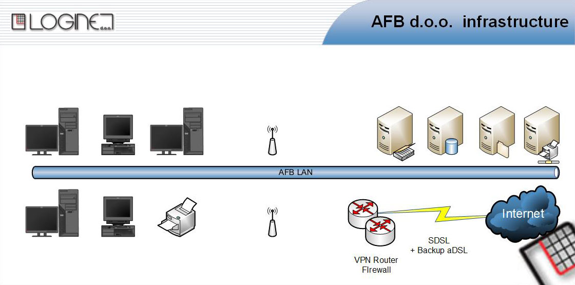 lnet_afb_infrastructure