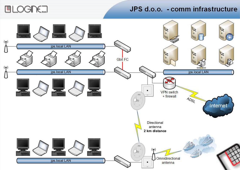 lnet_jps_infrastructure